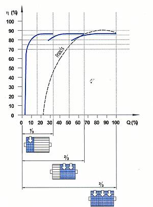 Ossberger Crossflow Turbine   Crossflow Efficiency characteristic