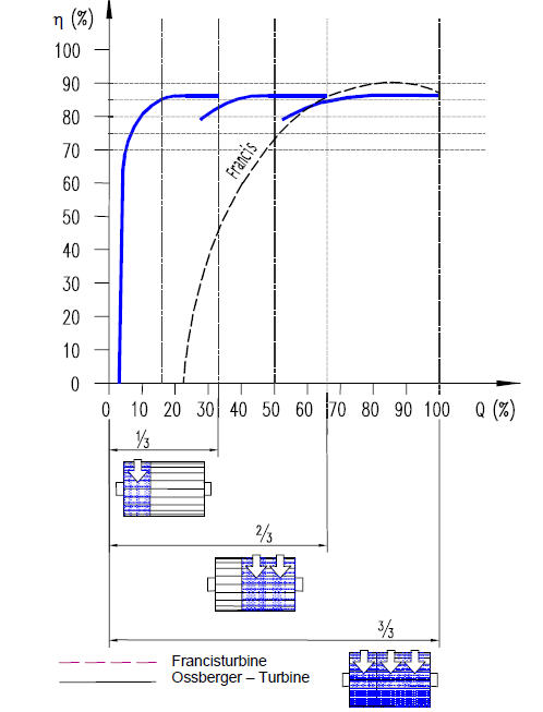 Efficiency characteristics of Ossberger crossflow compared to francis turbine