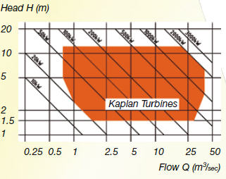 Kaplan turbine selection chart